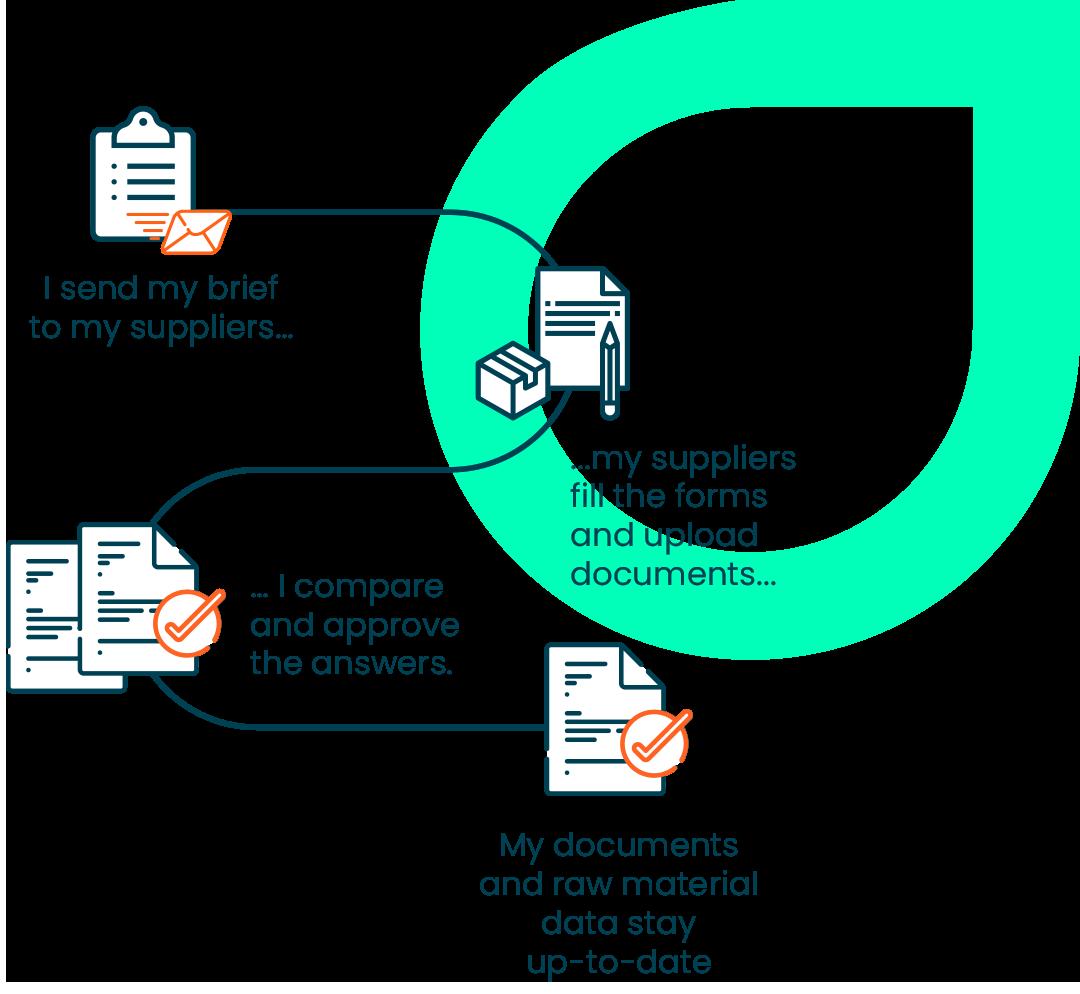 Supplier portal user story